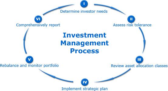 Management processes of nintendo co ltd